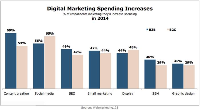 Digital-Marketing-Spending-Increases-in-2014