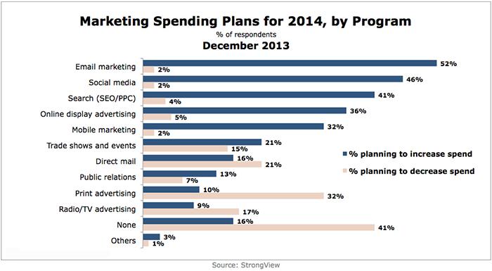 Marketing-Spend-Plans-Program-2014