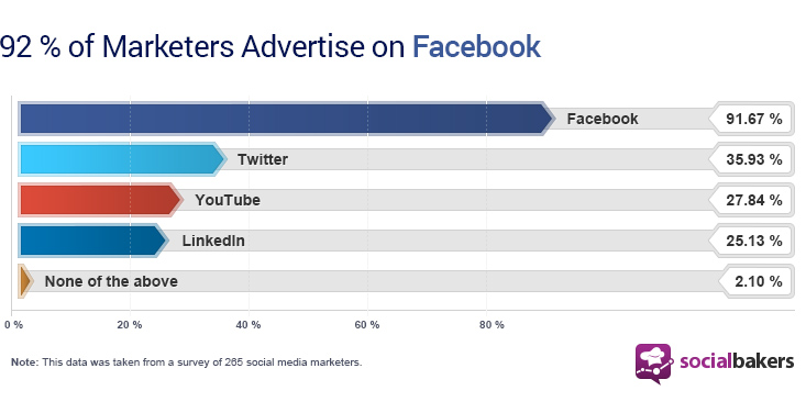 Social_advertising_by_channel