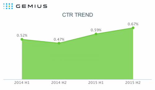AdMonitor_Bulgaria_CTR_trend