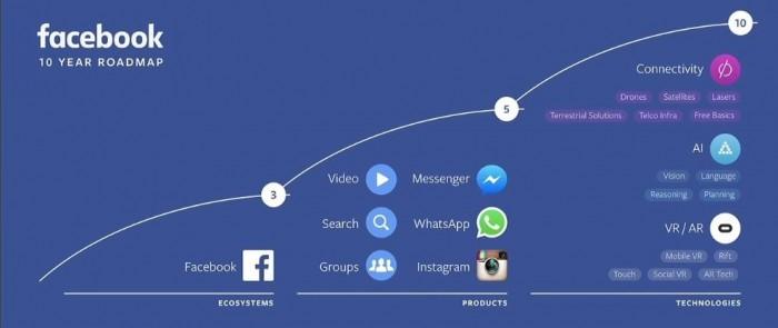 facebook future plan